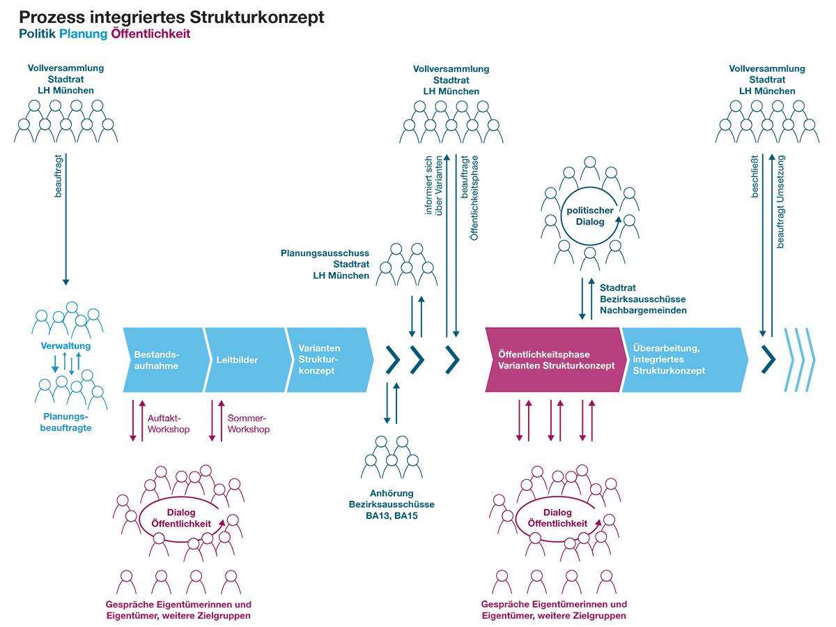 Grafik_Oeffentlichkeitsphase_Prozess_5-01.jpg