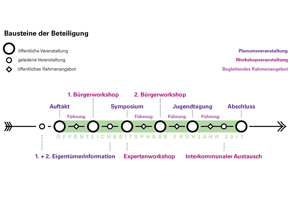 171018_Bausteine_der_Beteiligung.png