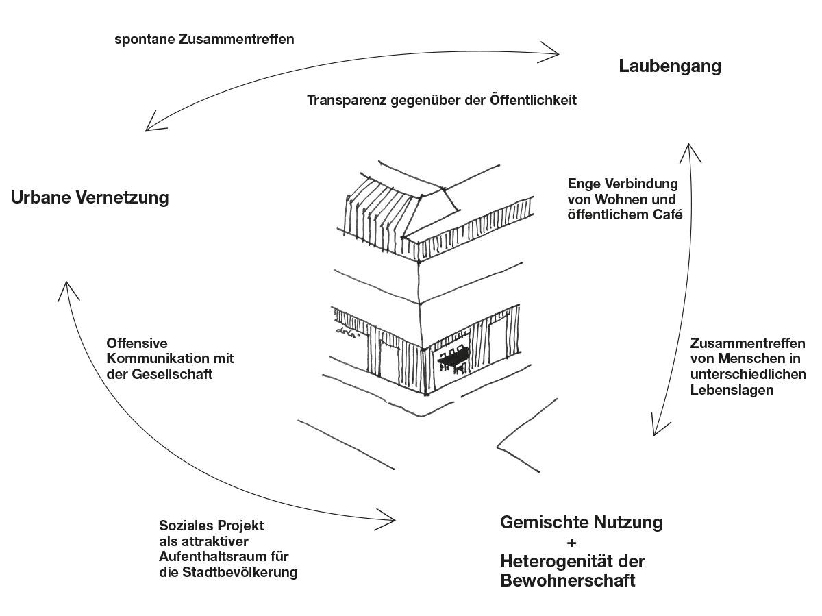 Zusammenwirken-der-Bausteine.jpg
