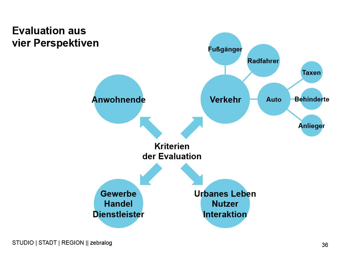 SEN-Evaluierung-Ergebnisse-2.jpg