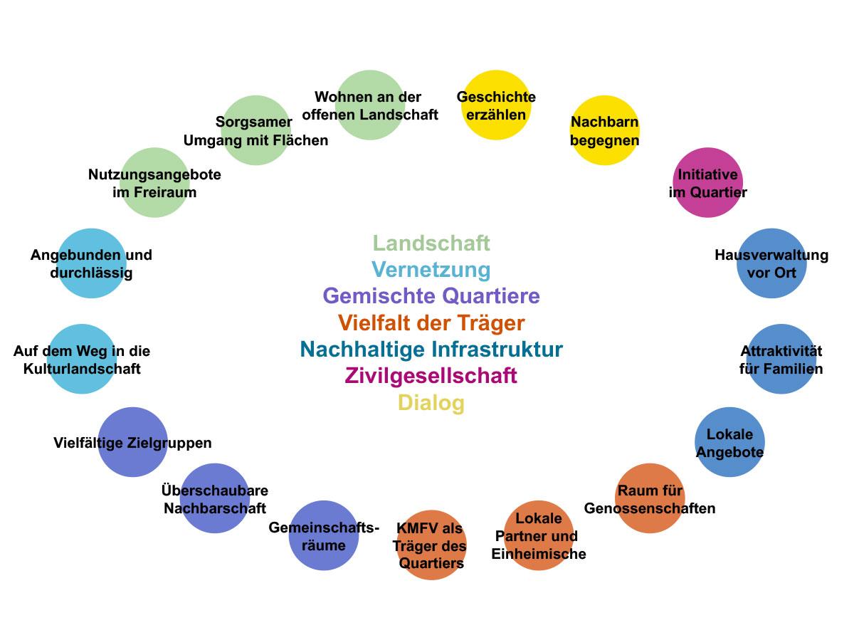 Mittenheim-Leitbild.jpg