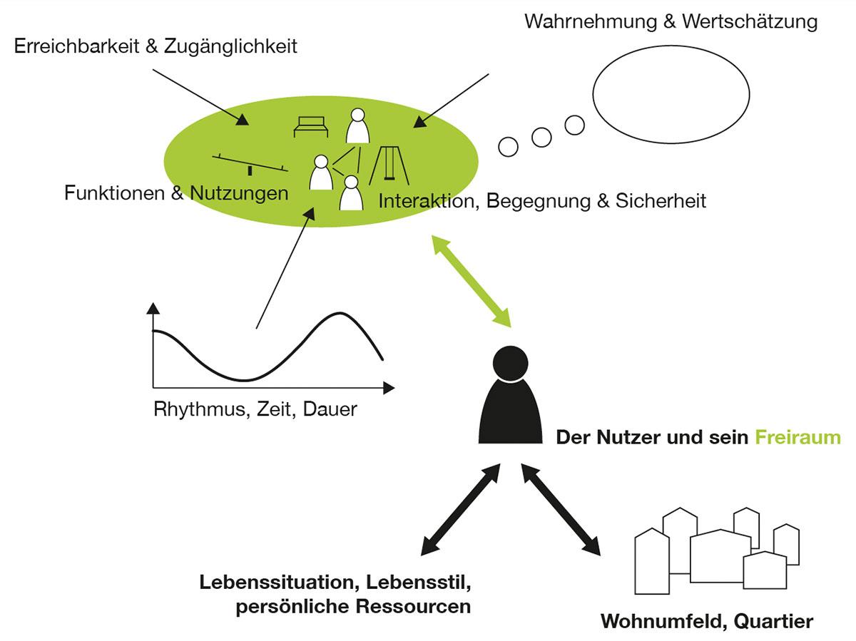 FREIraum-nutzungsstudie-titelbild.jpg