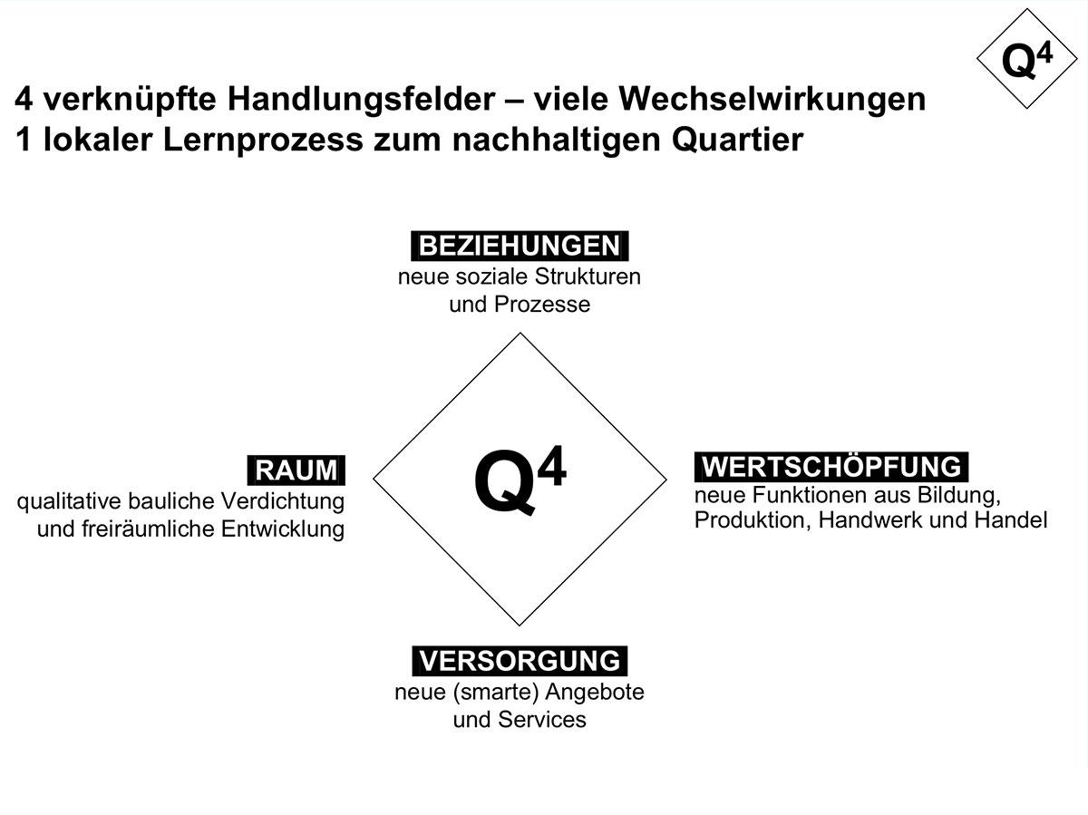 Q4handlungsfelder.jpg