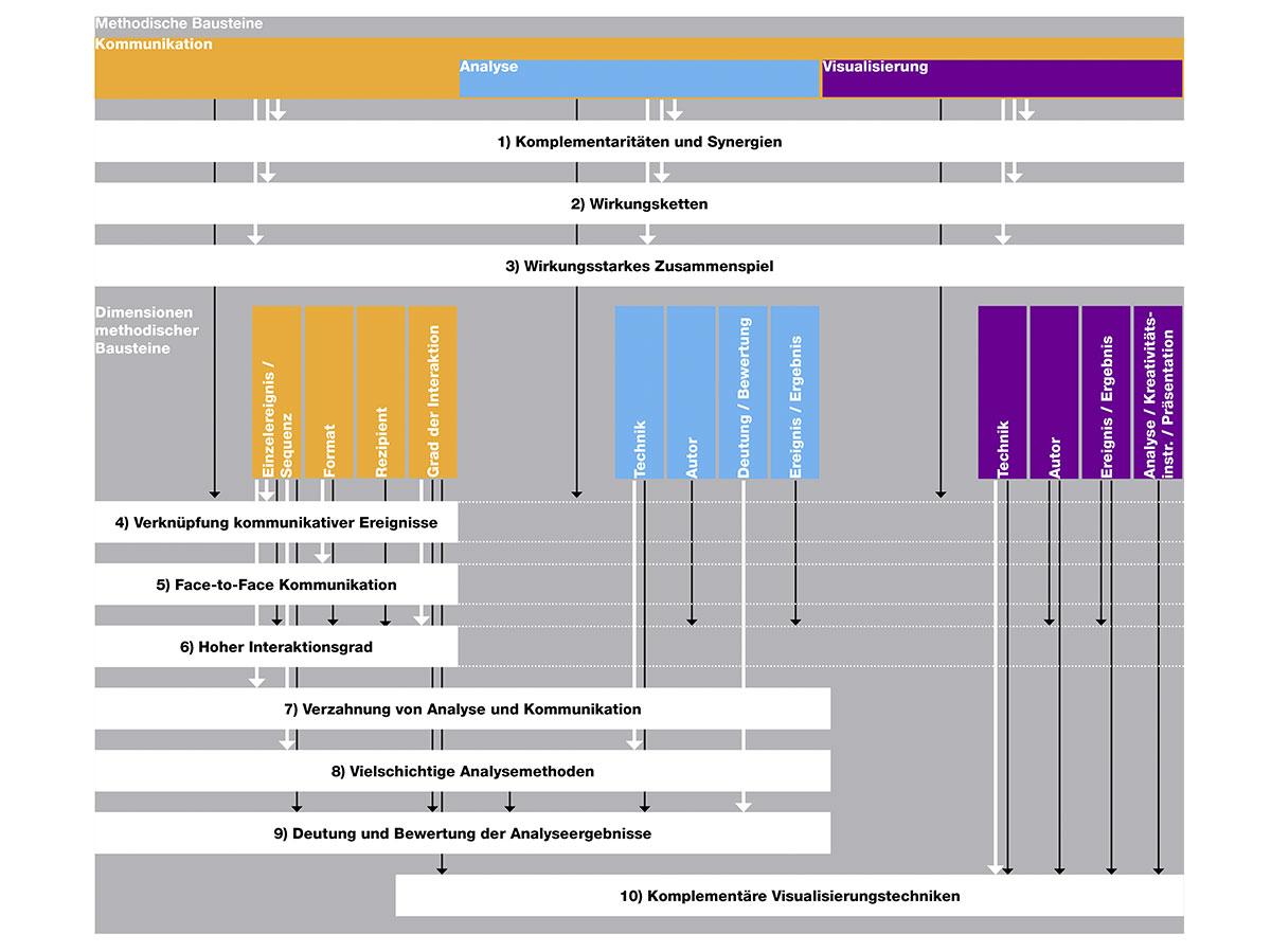 Planungsmethoden_Forschung_4.jpg
